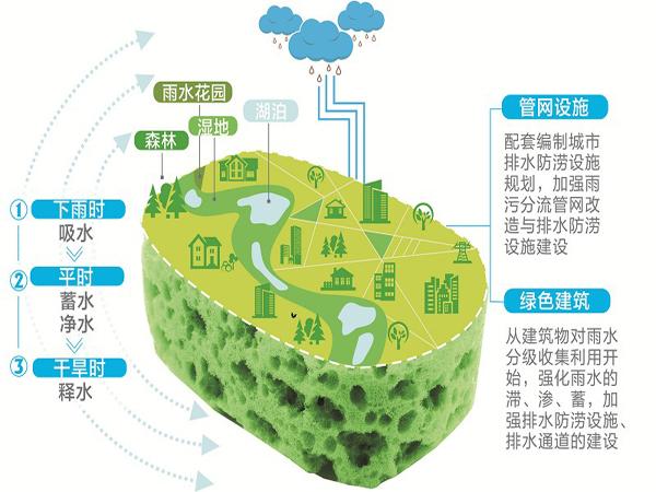 潍坊市通过全国首批海绵城市建设示范城市评审